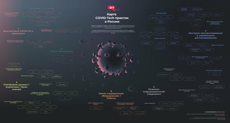 Карта российских IT-практик, ориентированных на борьбу с коронавирусом. ICT.Moscow