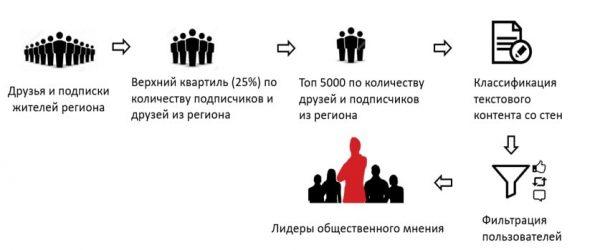 Рисунок 18 - Определение лидеров мнений среди пользователей
