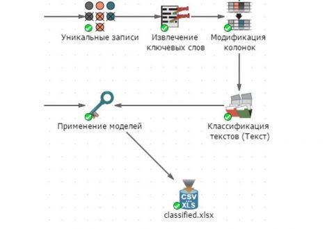 Рисунок 6 – Классификация текстового контента по категориям с помощью PolyAnalyst