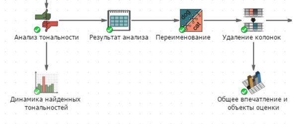 Рисунок 7 – Классификация текстового контента по типам тональности с помощью PolyAnalyst