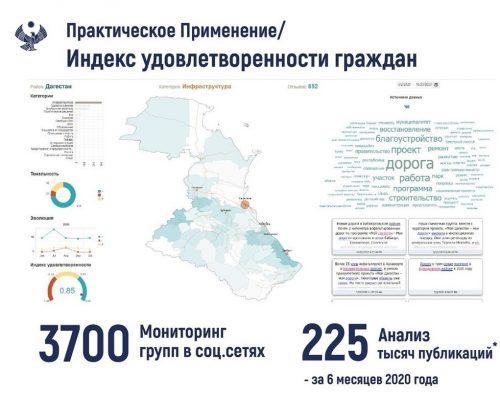 Анализ мнений жителей Дагестана